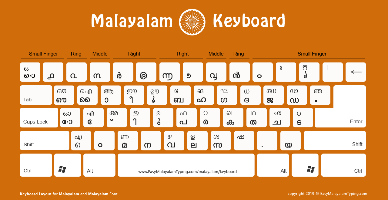 Standard Malayalam keyboard layout ideal for online.